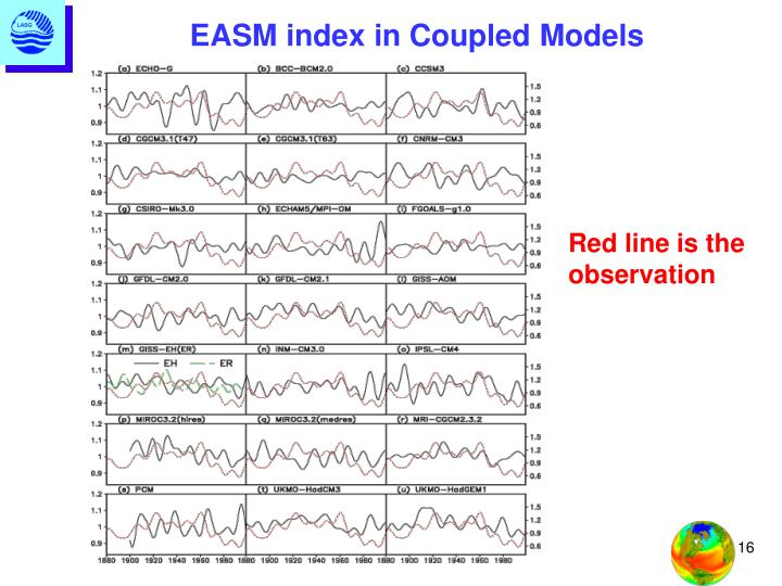 EASM index in Coupled Models