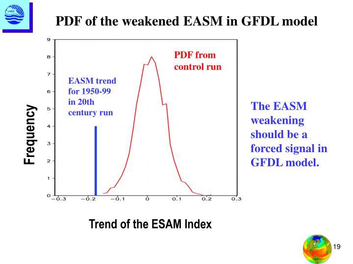 PDF of the weakened EASM in GFDL model