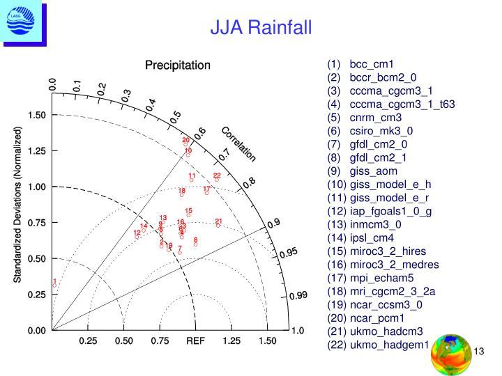 JJA Rainfall