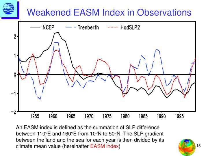 Weakened EASM Index in Observations