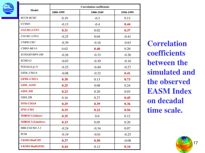 Correlation coefficients between the simulated and the observed EASM Index on decadal time scale.