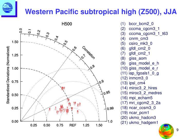 Western Pacific subtropical high (Z500), JJA