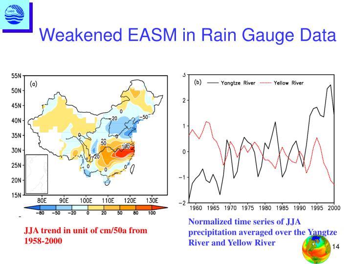 Weakened EASM in Rain Gauge Data