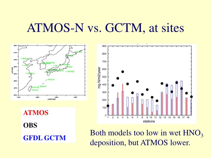 ATMOS-N vs. GCTM, at sites