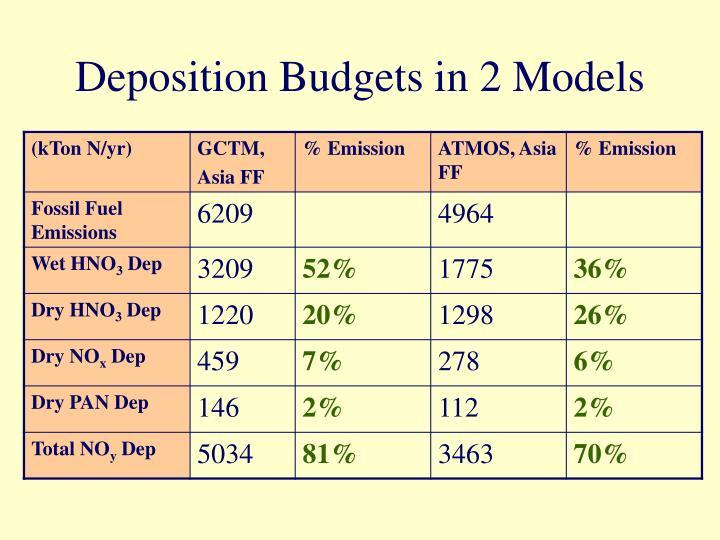 Deposition Budgets in 2 Models