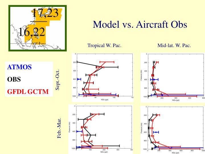 Model vs. Aircraft Obs
