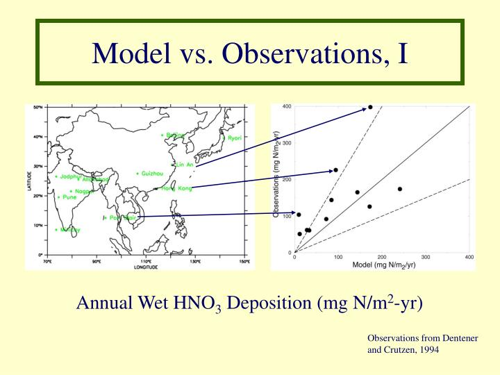 Model vs. Observations, I