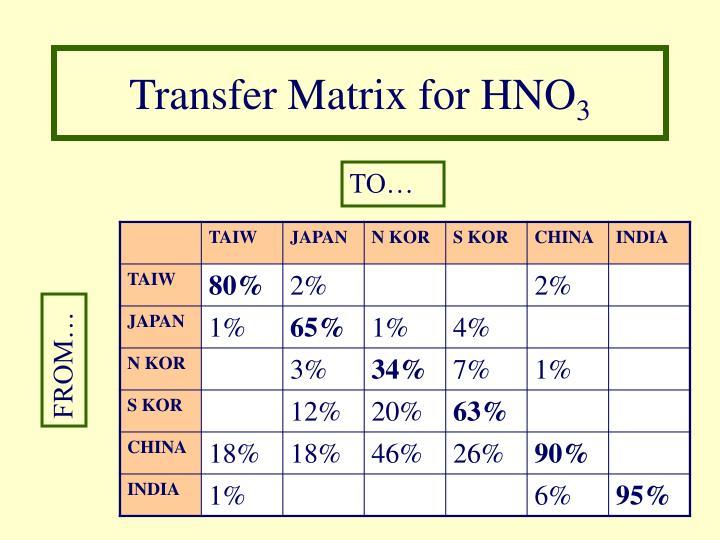 Transfer Matrix for HNO