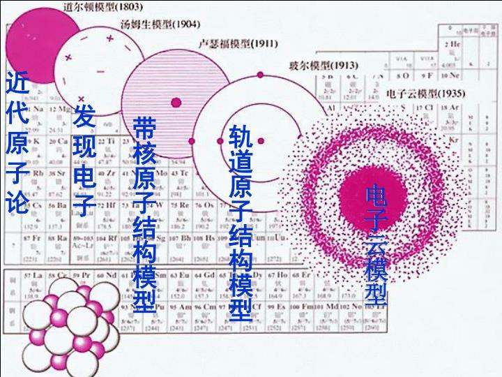 近代原子论