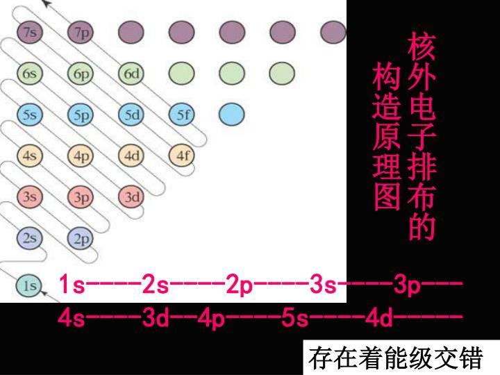 核外电子排布的构造原理图