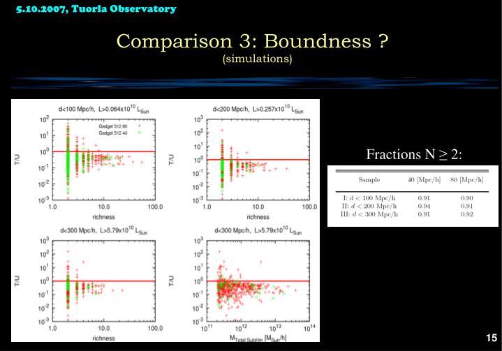 Comparison 3: Boundness ?