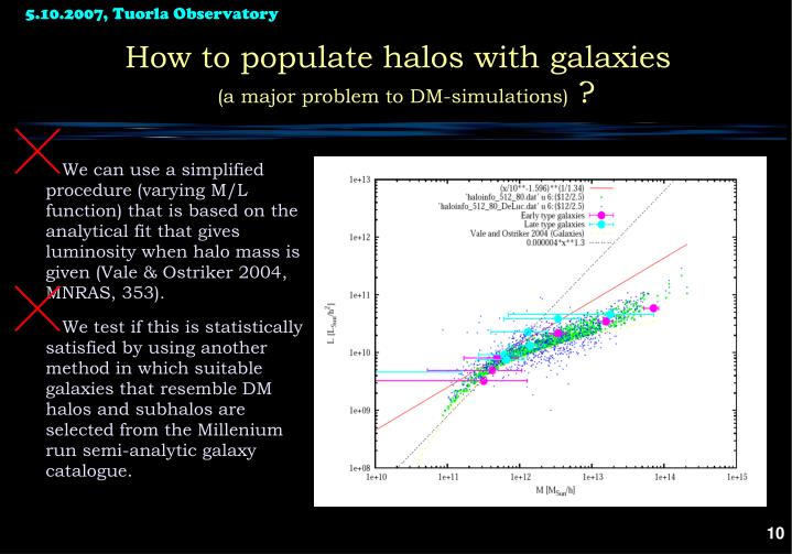 How to populate halos with galaxies