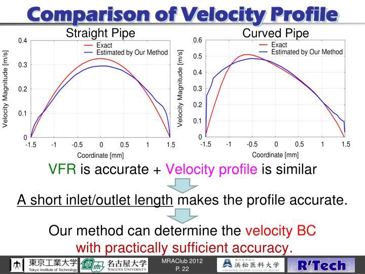 Comparison of Velocity Profile