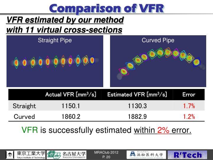 Comparison of VFR