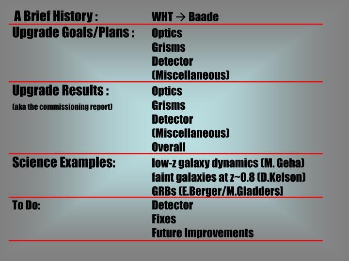 A Brief History :