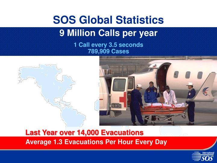SOS Global Statistics