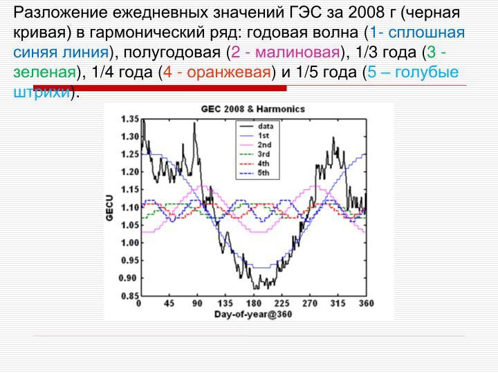 Разложение ежедневных значений ГЭС за 2008 г (черная кривая) в гармонический ряд: годовая волна