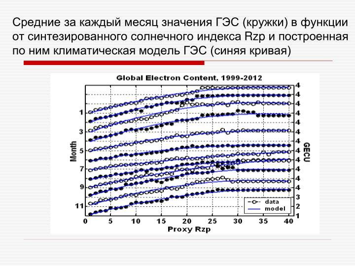 Средние за каждый месяц значения ГЭС (кружки) в функции от синтезированного солнечного индекса