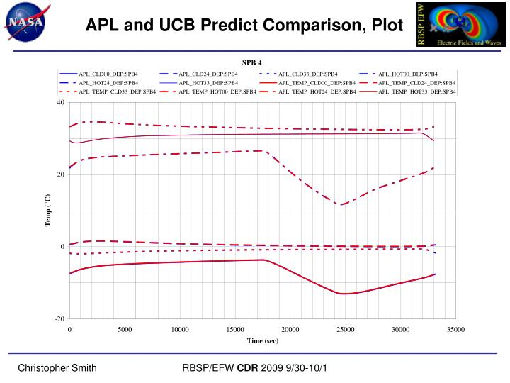 APL and UCB Predict Comparison, Plot