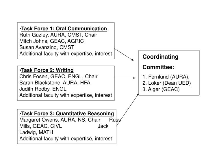 Task Force 1: Oral Communication