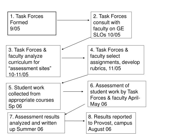 1. Task Forces Formed