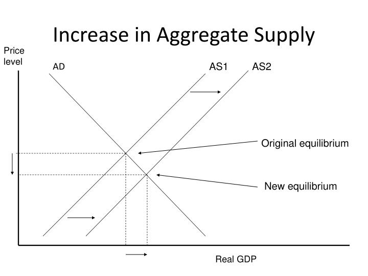 Increase in Aggregate Supply