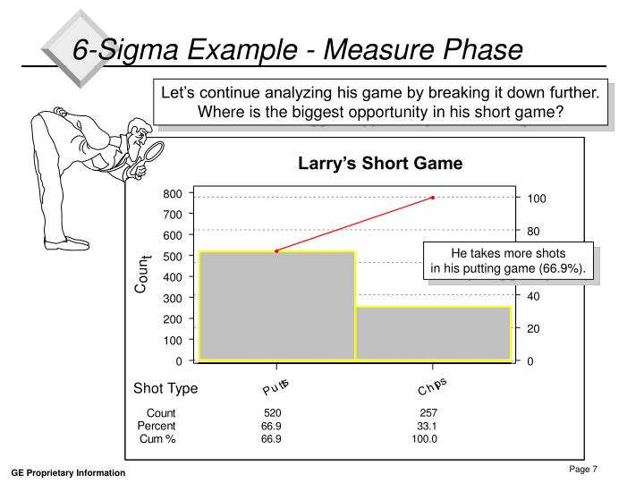 Larry's Short Game