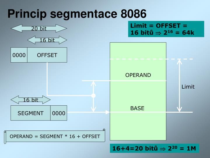Princip segmentace 8086