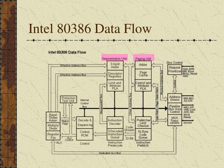 Intel 80386 Data Flow