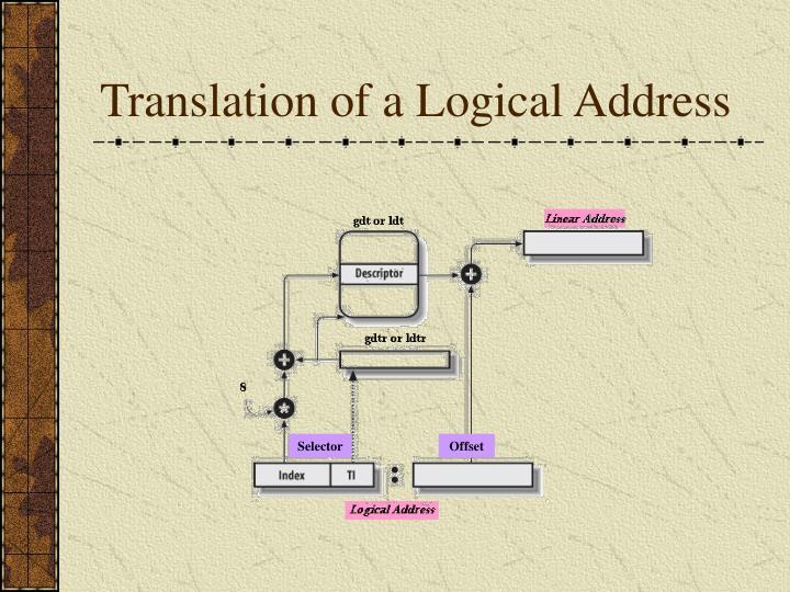 Translation of a Logical Address