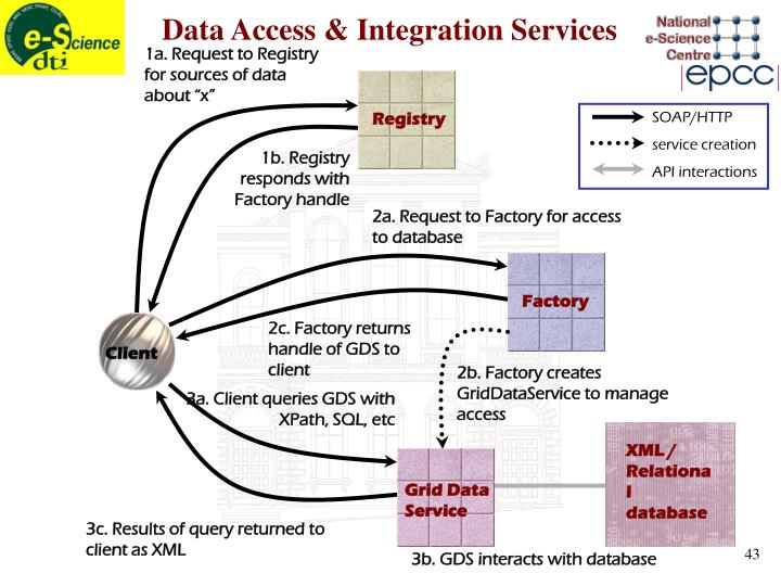"""1a. Request to Registry for sources of data about """"x"""""""