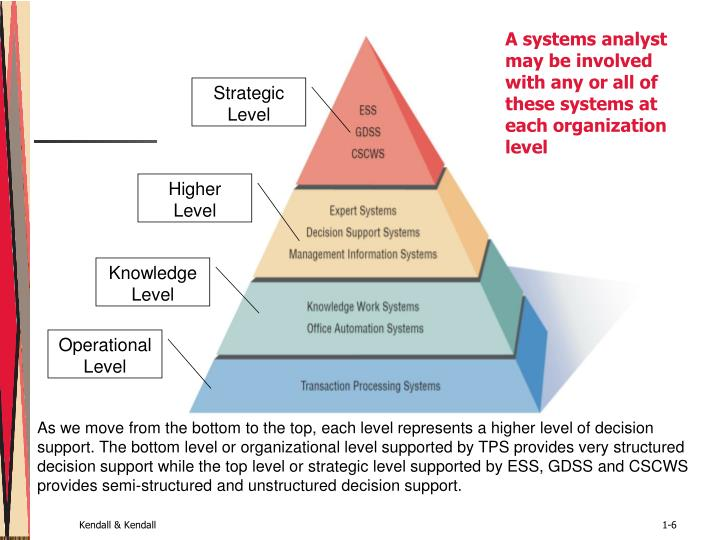 A systems analyst may be involved with any or all of these systems at each organization level