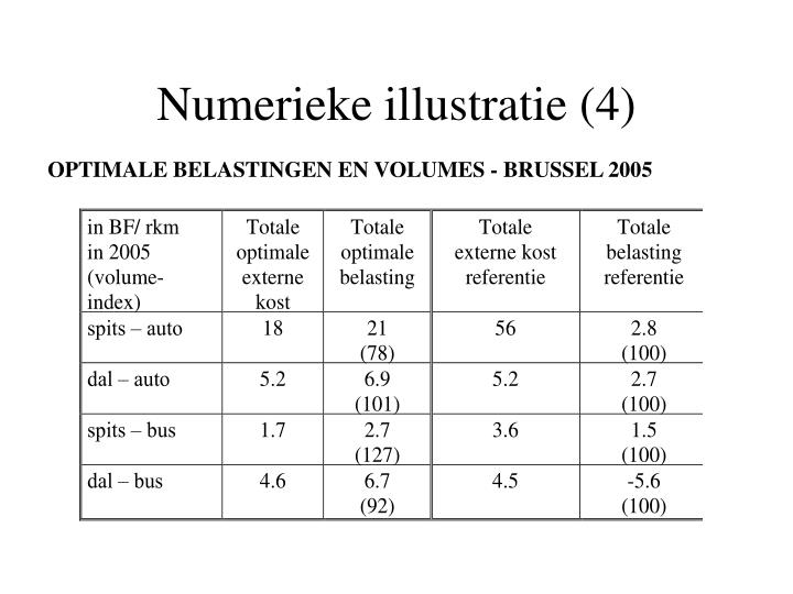 Numerieke illustratie (4)