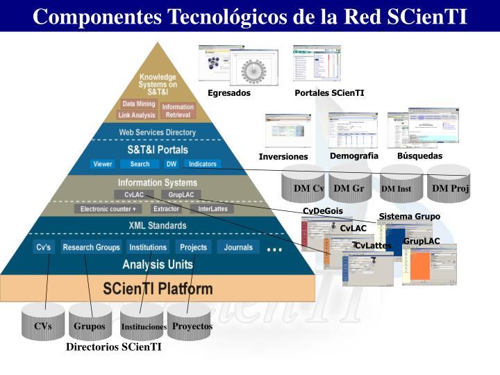 Componentes Tecnológicos de la Red SCienTI