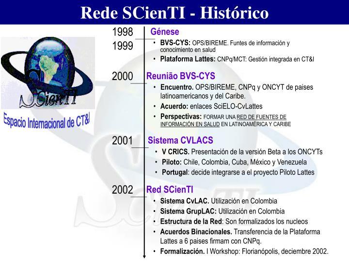 Rede SCienTI - Histórico