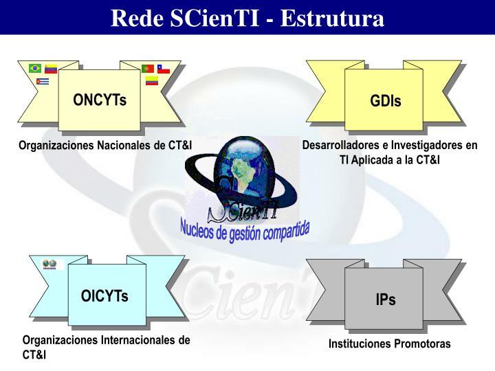 Rede SCienTI - Estrutura