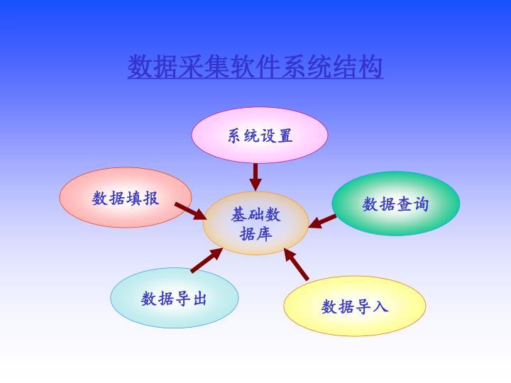 数据采集软件系统结构