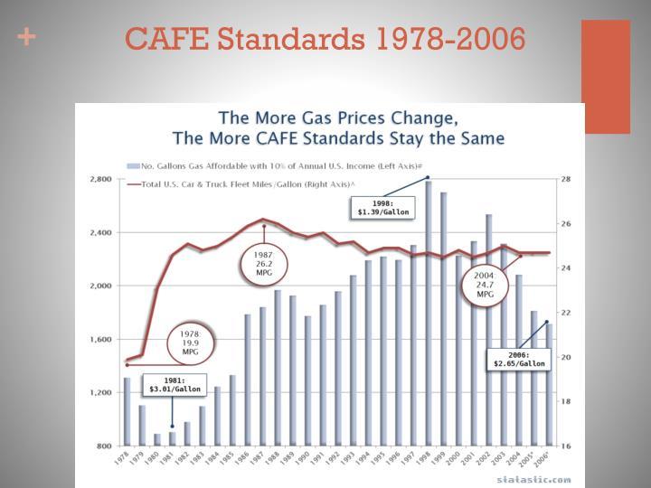 CAFE Standards 1978-2006