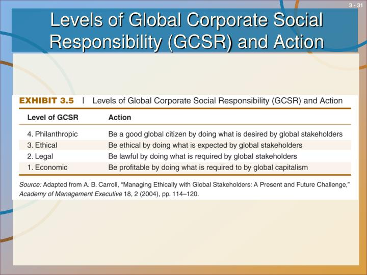 corporate social responsibility in global value Corporate responsibility is integral to how we live our values of  (environmental and social governance)  learn more about corporate responsibility at s&p global.