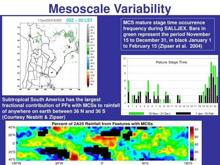 Mesoscale Variability