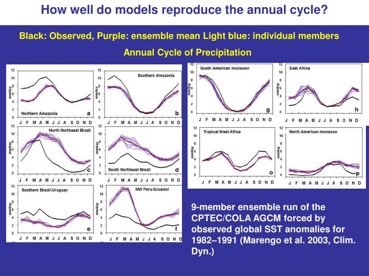 How well do models reproduce the annual cycle?