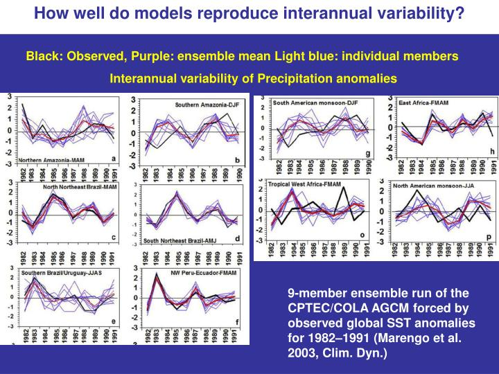 How well do models reproduce interannual variability?