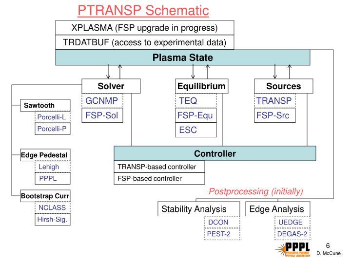 PTRANSP Schematic