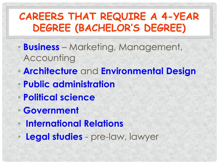Careers that Require a 4-year Degree (Bachelor's Degree)