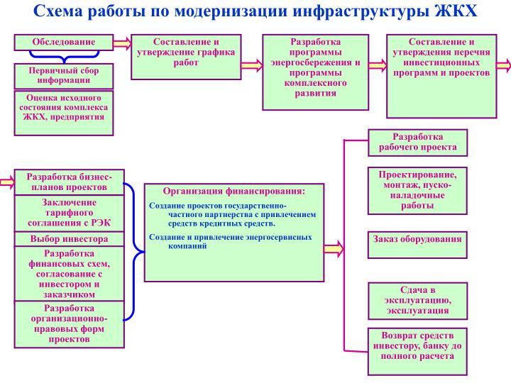 Схема работы по модернизации инфраструктуры ЖКХ