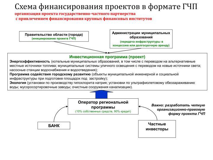 Схема финансирования проектов в формате ГЧП