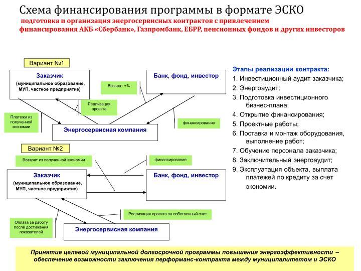 Схема финансирования программы в формате ЭСКО