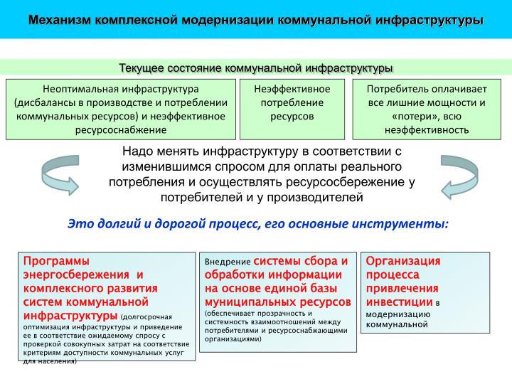 Механизм комплексной модернизации коммунальной инфраструктуры