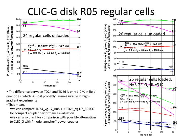 CLIC-G disk R05 regular cells