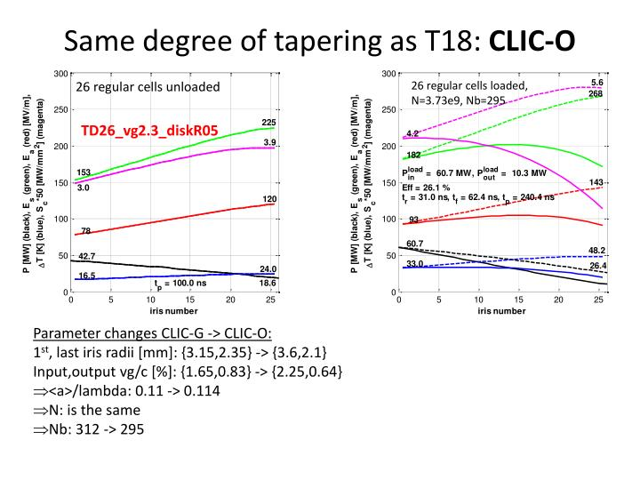 Same degree of tapering as T18: